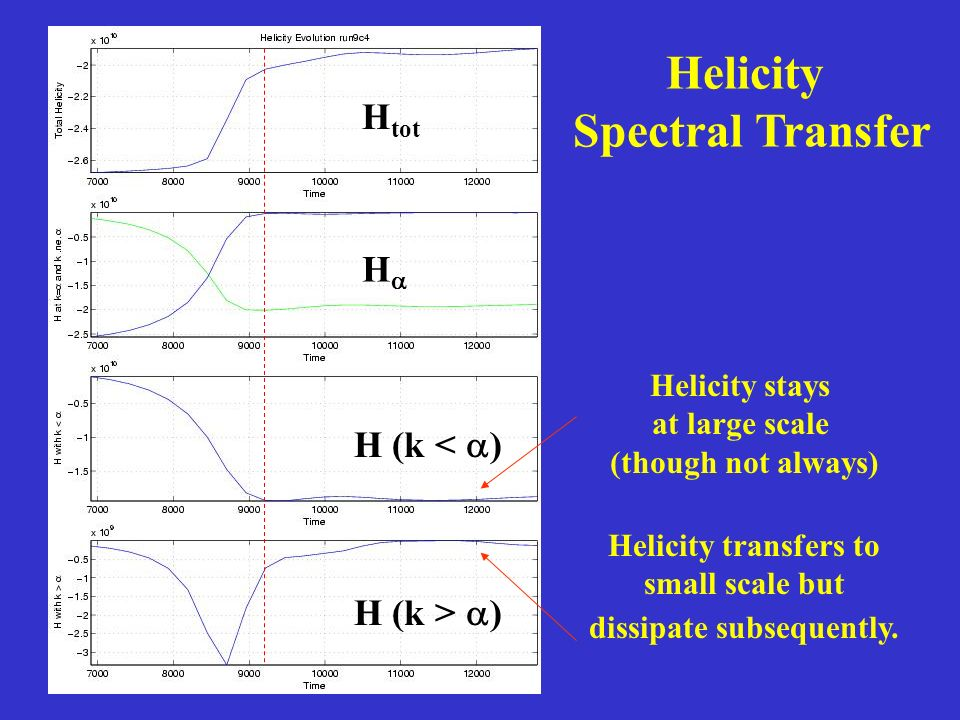 H H (k < ) H (k > ) Helicity stays at large scale (though not always) Helicity transfers to small scale but dissipate subsequently. Helicity Spectral