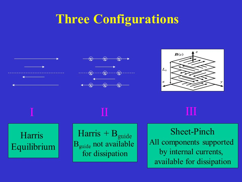 Three Configurations III III xxx xxx xxx Harris Equilibrium Harris + B guide B guide not available for dissipation Sheet-Pinch All components supporte