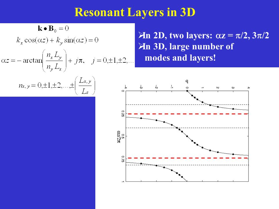 Resonant Layers in 3D In 2D, two layers: z = /2, 3 /2 In 3D, large number of modes and layers!