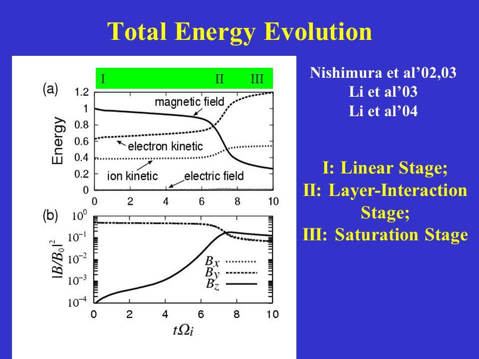 Total Energy Evolution I II III I: Linear Stage; II: Layer-Interaction Stage; III: Saturation Stage Nishimura et al02,03 Li et al03 Li et al04