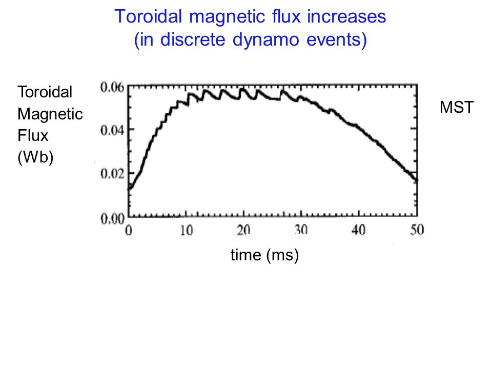 Toroidal magnetic flux increases (in discrete dynamo events) Toroidal Magnetic Flux (Wb) MST time (ms)
