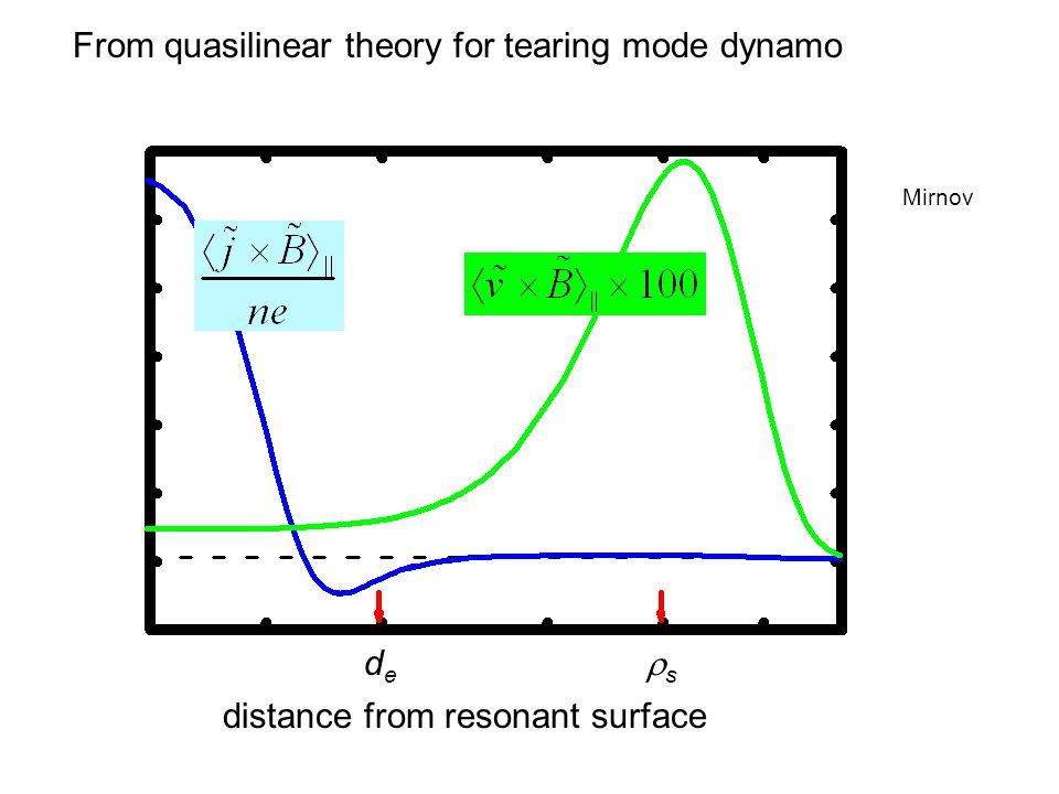 From quasilinear theory for tearing mode dynamo distance from resonant surface dede s Mirnov