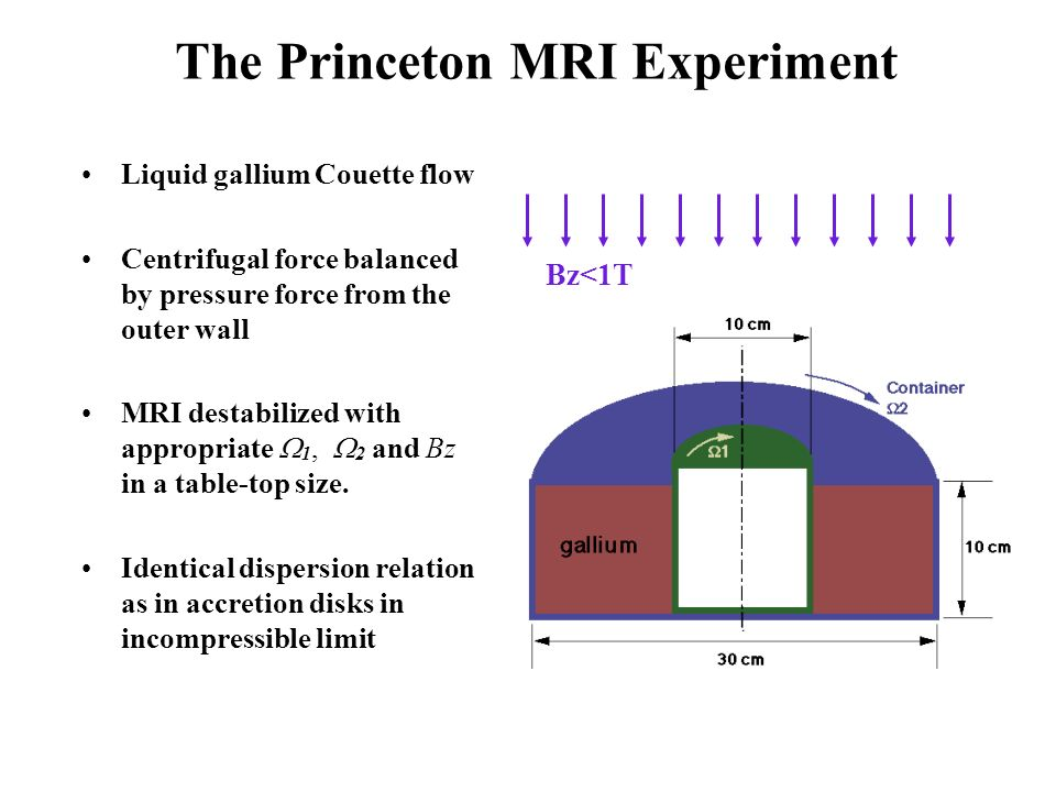 Liquid gallium Couette flow Centrifugal force balanced by pressure force from the outer wall MRI destabilized with appropriate 1, 2 and Bz in a table-top size.