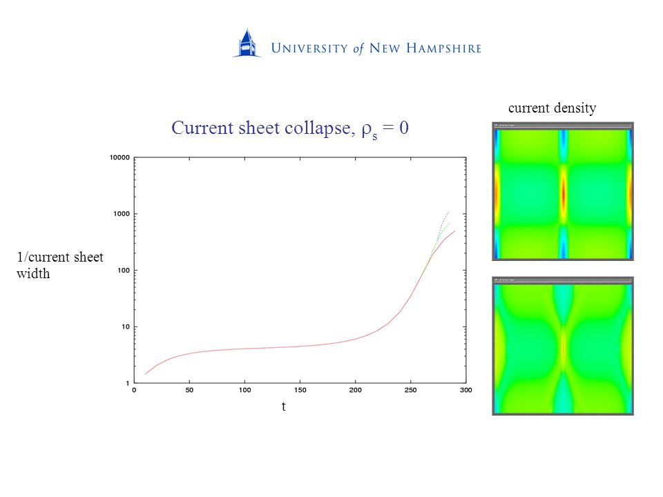 Current sheet collapse, s = 0 t 1/current sheet width current density