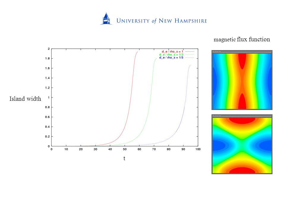 t Island width magnetic flux function