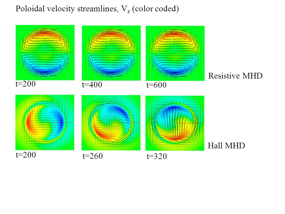 Resistive MHD t=200 t=400 t=600 Poloidal velocity streamlines, V z (color coded) Hall MHD t=200 t=260 t=320