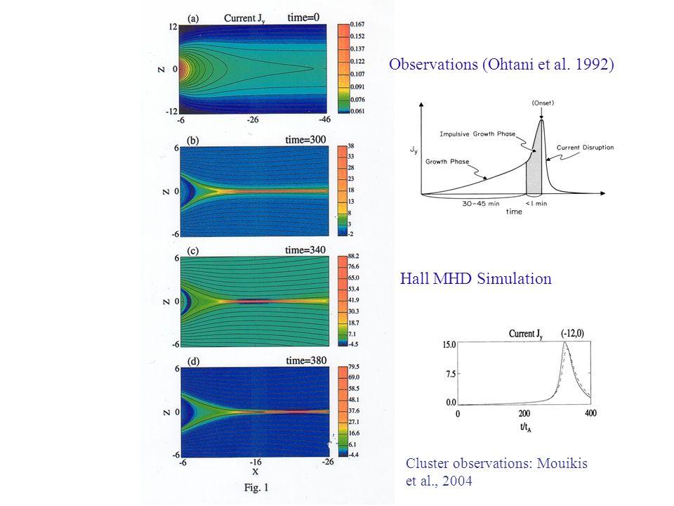 Observations (Ohtani et al. 1992) Hall MHD Simulation Cluster observations: Mouikis et al., 2004