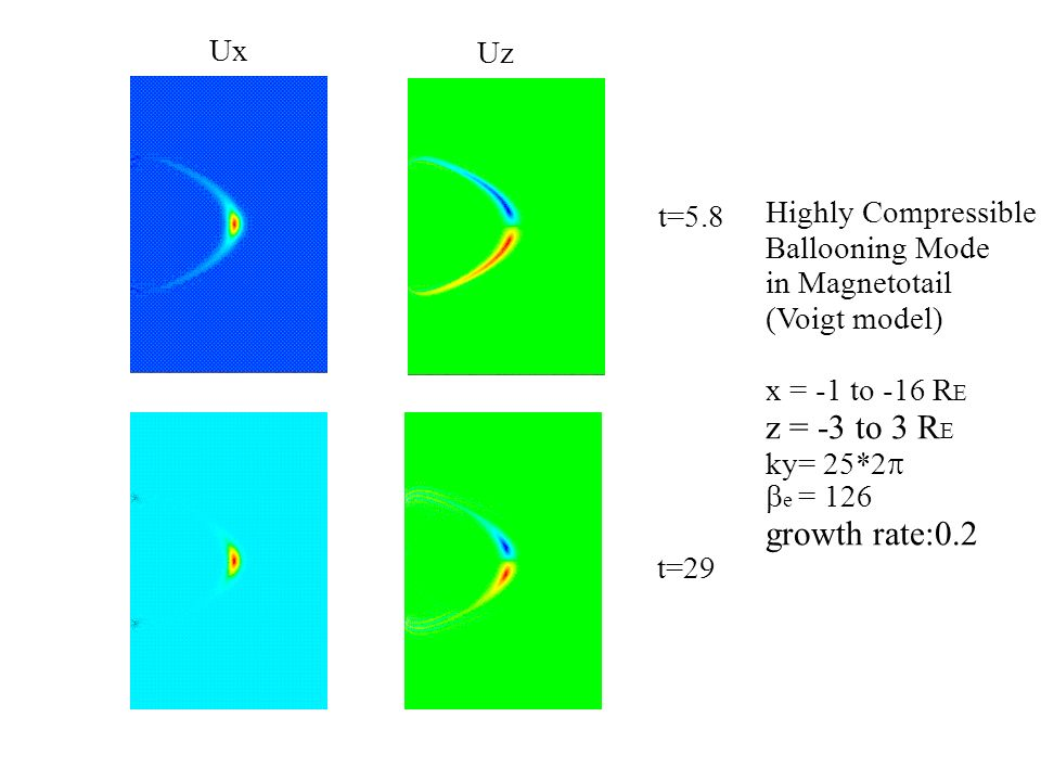 t=29 Highly Compressible Ballooning Mode in Magnetotail (Voigt model) x = -1 to -16 R E z = -3 to 3 R E ky= 25*2 e = 126 growth rate:0.2 t=5.8 Ux Uz