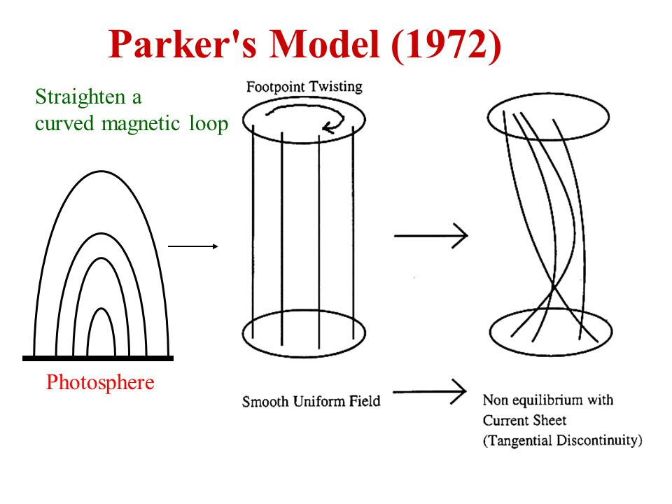 Parker's Model (1972) Straighten a curved magnetic loop Photosphere