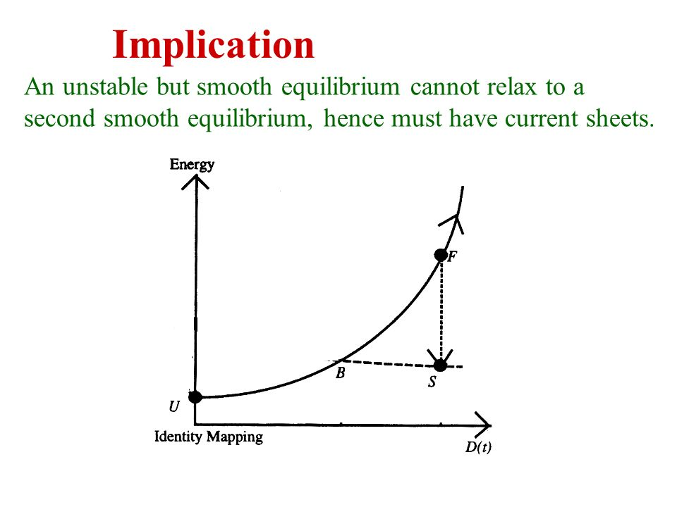 Implication An unstable but smooth equilibrium cannot relax to a second smooth equilibrium, hence must have current sheets.