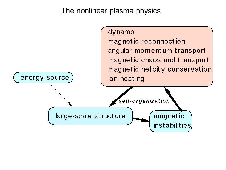 The nonlinear plasma physics
