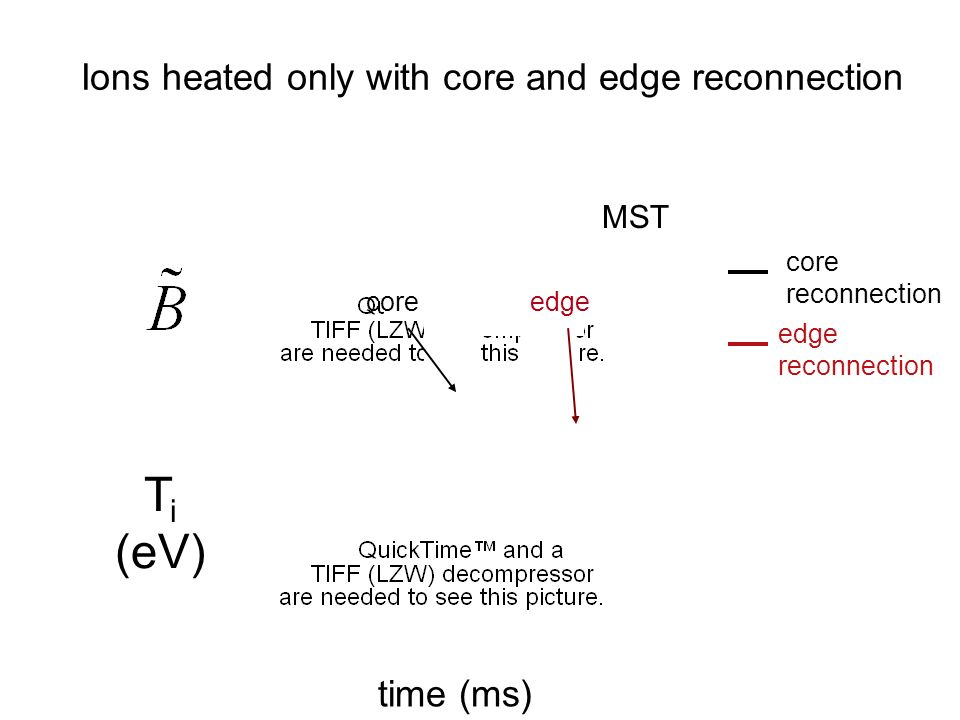 Ions heated only with core and edge reconnection T i (eV) time (ms) core reconnection edge reconnection MST coreedge