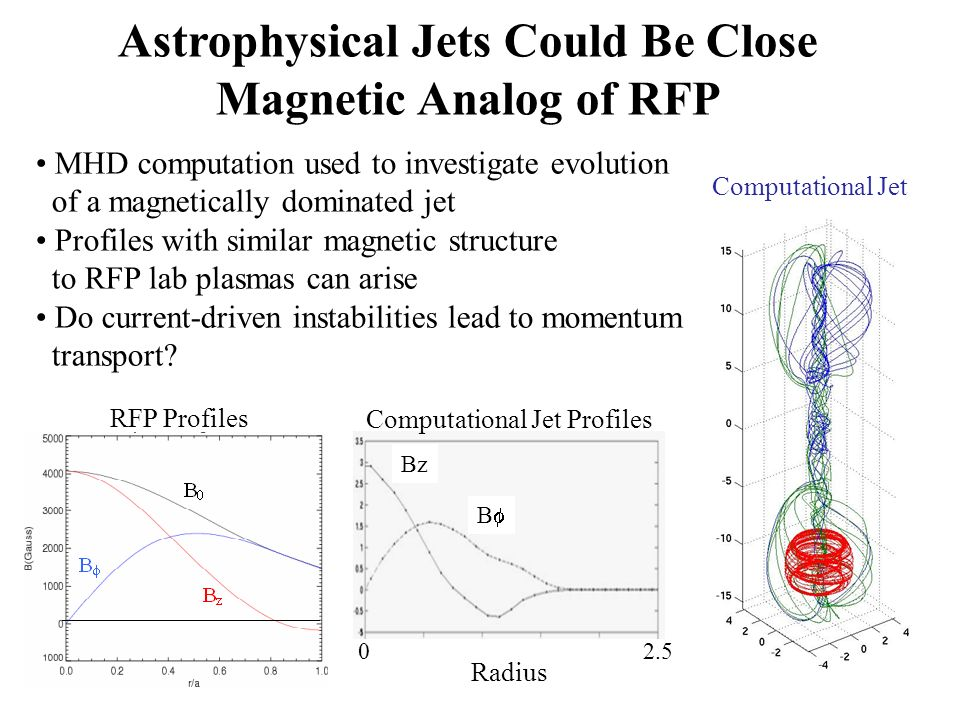 Computational Jet Radius 02.5 Bz B RFP Profiles Computational Jet Profiles Astrophysical Jets Could Be Close Magnetic Analog of RFP MHD computation used to investigate evolution of a magnetically dominated jet Profiles with similar magnetic structure to RFP lab plasmas can arise Do current-driven instabilities lead to momentum transport?