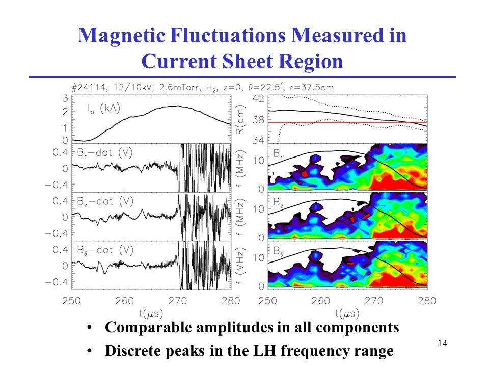 14 Magnetic Fluctuations Measured in Current Sheet Region Comparable amplitudes in all components Discrete peaks in the LH frequency range