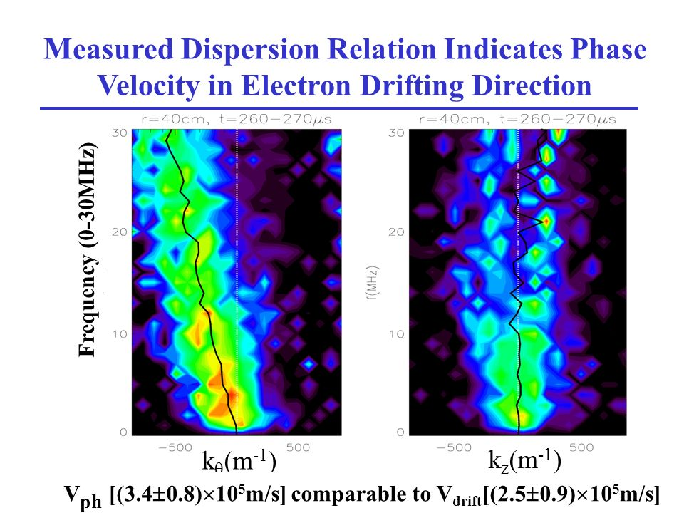 19 Measured Dispersion Relation Indicates Phase Velocity in Electron Drifting Direction k (m -1 ) Frequency (0-30MHz) V ph [(3.4 0.8) 10 5 m/s] comparable to V drift [(2.5 0.9) 10 5 m/s] k z (m -1 )