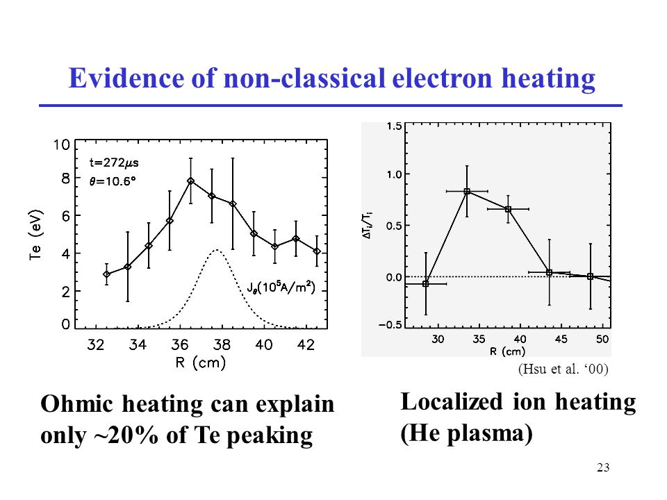 23 Evidence of non-classical electron heating Ohmic heating can explain only ~20% of Te peaking (Hsu et al.