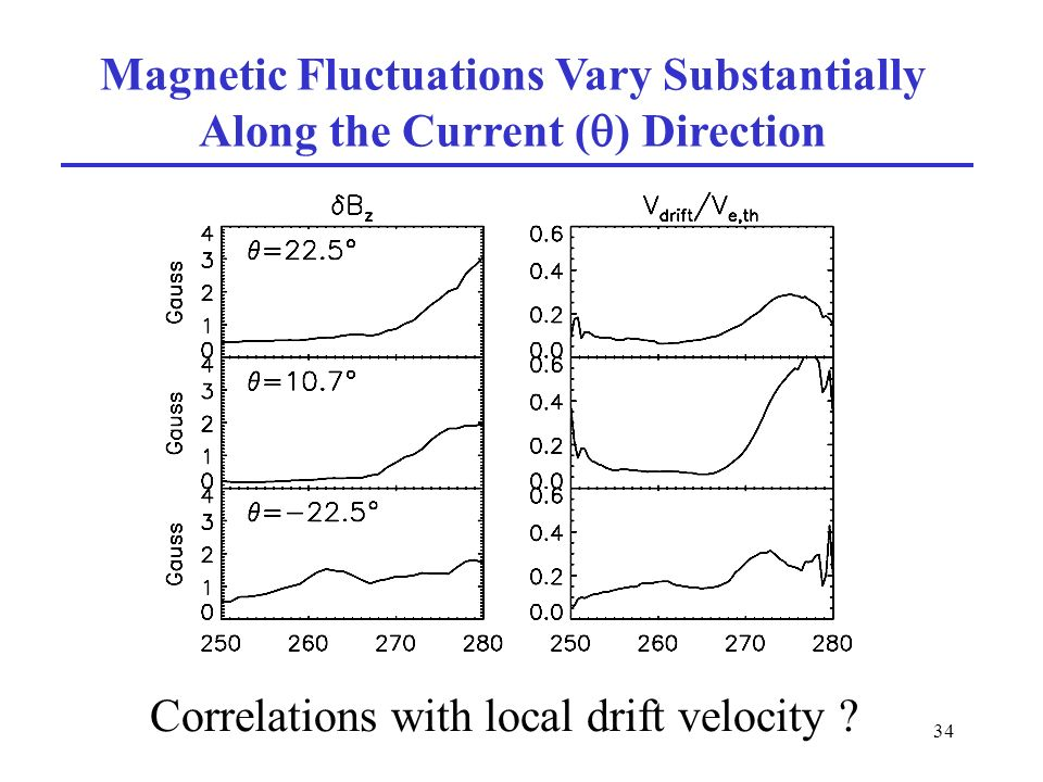 34 Magnetic Fluctuations Vary Substantially Along the Current ( ) Direction Correlations with local drift velocity ?