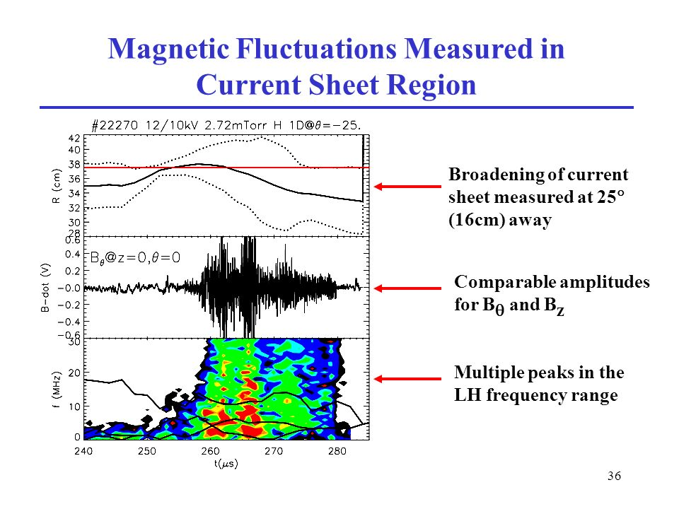 36 Magnetic Fluctuations Measured in Current Sheet Region Broadening of current sheet measured at 25 (16cm) away Multiple peaks in the LH frequency range Comparable amplitudes for B and B z