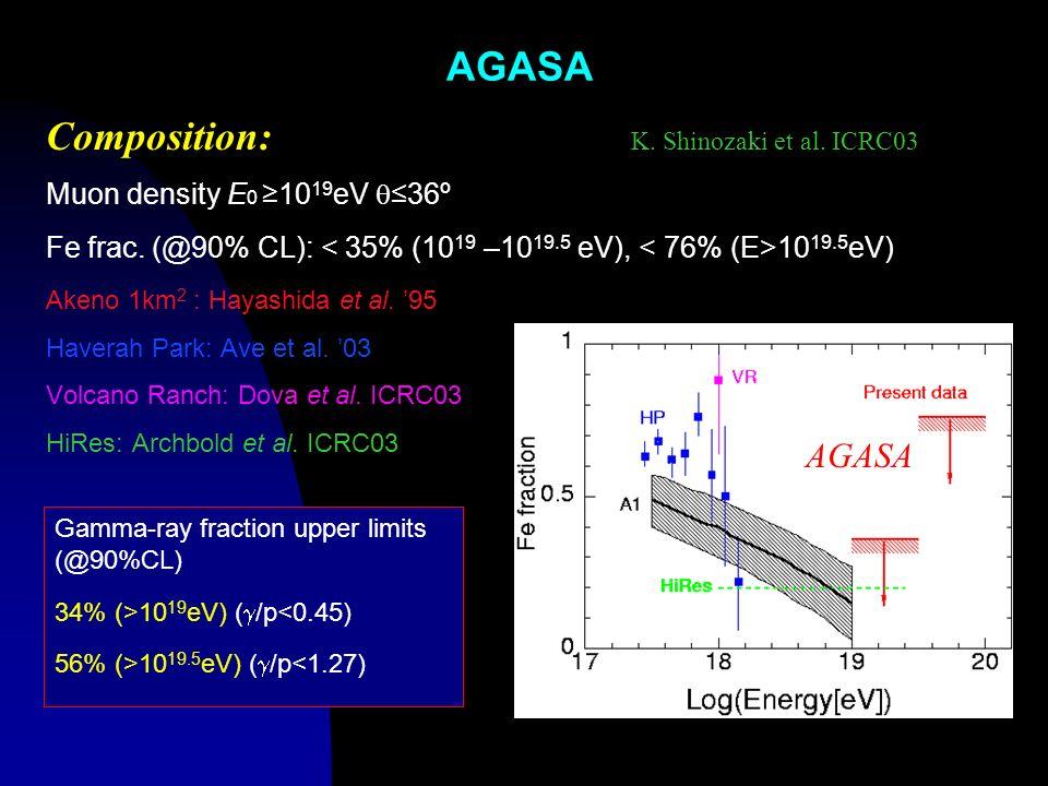 AGASA Composition: K. Shinozaki et al. ICRC03 Muon density E 0 10 19 eV36º Fe frac. (@90% CL): 10 19.5 eV) Akeno 1km 2 : Hayashida et al. 95 Haverah P