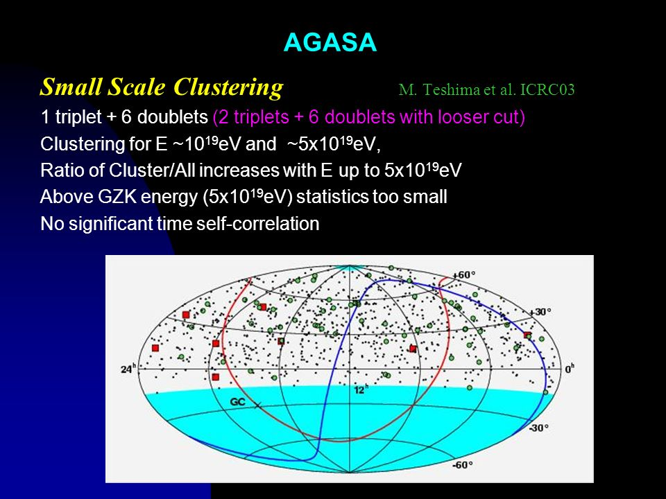 AGASA Small Scale Clustering M. Teshima et al. ICRC03 1 triplet + 6 doublets (2 triplets + 6 doublets with looser cut) Clustering for E ~10 19 eV and