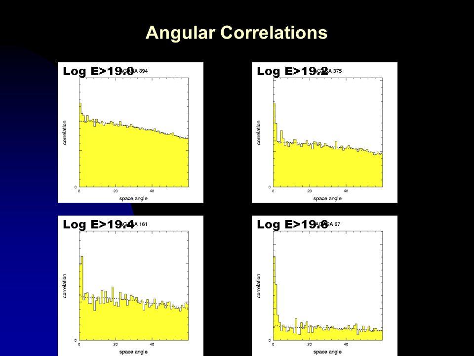 Angular Correlations Log E>19.6Log E>19.4 Log E>19.2Log E>19.0