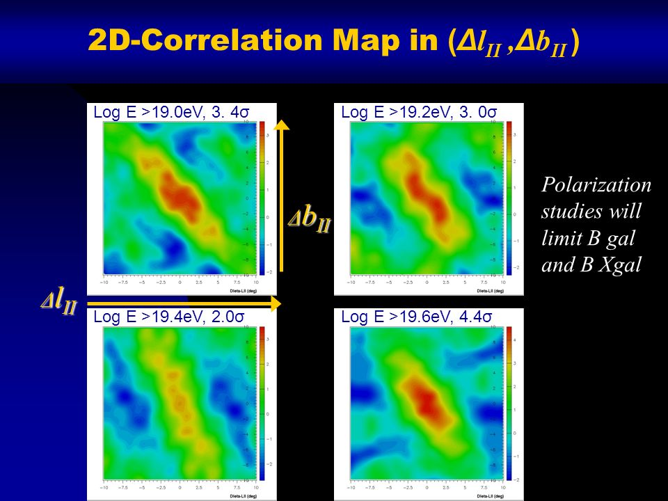 2D-Correlation Map in (Δ l II, Δ b II ) Log E >19.0eV, 3. 4σLog E >19.2eV, 3. 0σ Log E >19.4eV, 2.0σLog E >19.6eV, 4.4σ Δ l II Δ b II Polarization stu