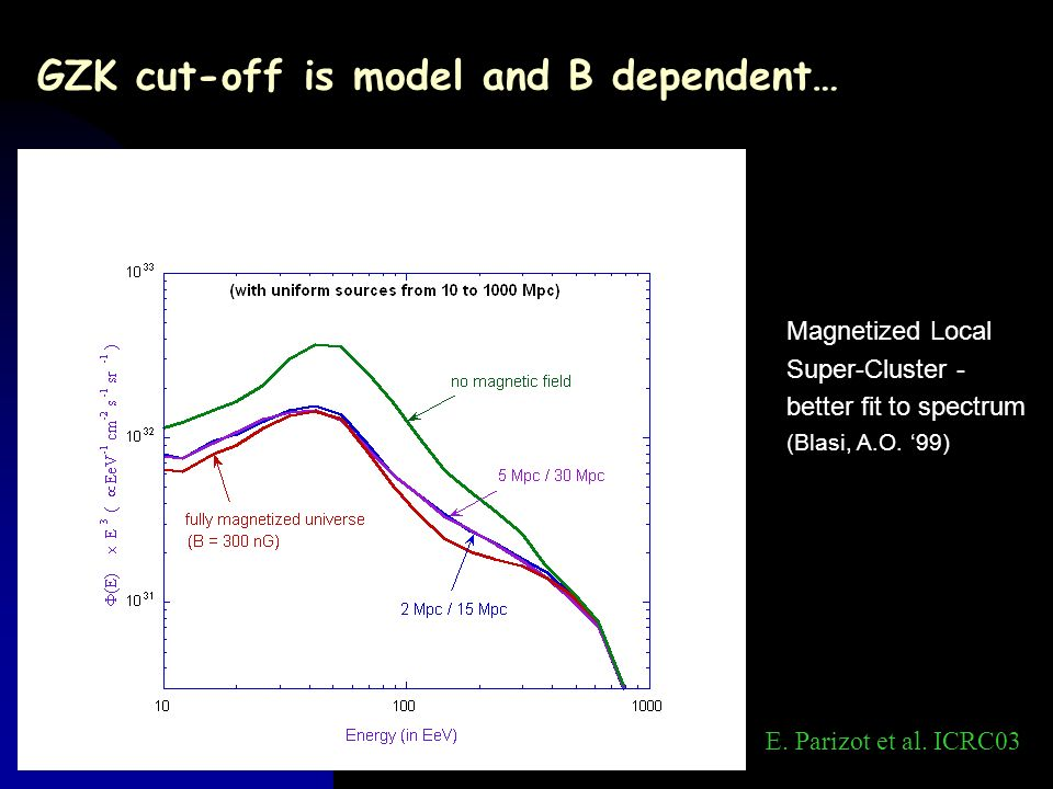 GZK cut-off is model and B dependent… E. Parizot et al. ICRC03 Magnetized Local Super-Cluster - better fit to spectrum (Blasi, A.O. 99)