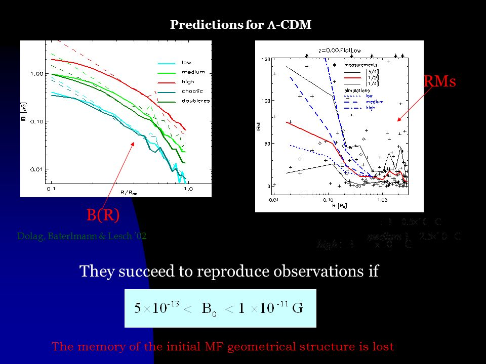 Predictions for -CDM Dolag, Baterlmann & Lesch 02 The memory of the initial MF geometrical structure is lost They succeed to reproduce observations if