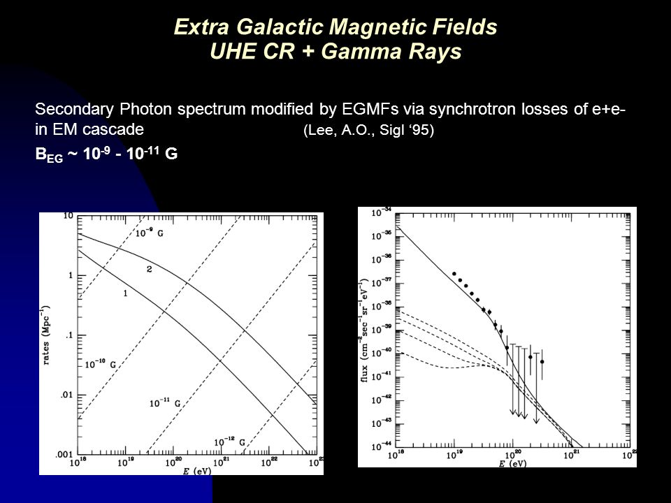 Extra Galactic Magnetic Fields UHE CR + Gamma Rays Secondary Photon spectrum modified by EGMFs via synchrotron losses of e+e- in EM cascade (Lee, A.O.