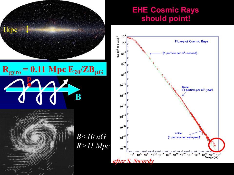EHE Cosmic Rays should point! after S. Swordy B p R gyro = 0.11 Mpc E 20 /ZB G 1kpc B<10 nG R>11 Mpc