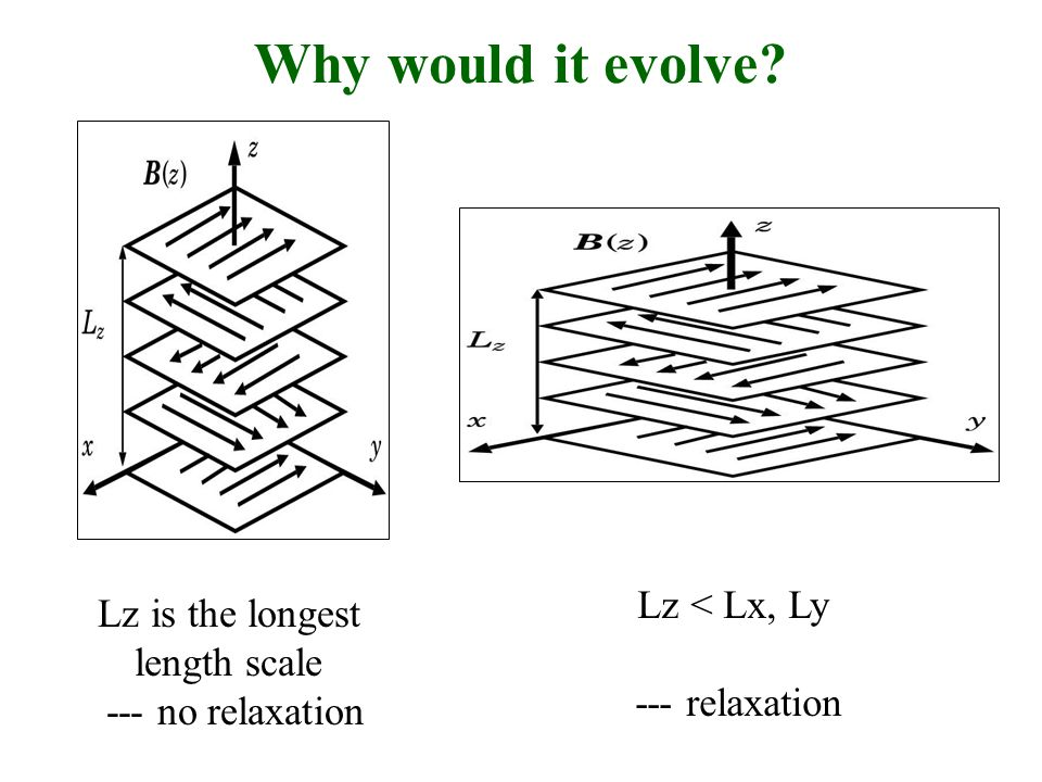 Why would it evolve Lz is the longest length scale --- no relaxation Lz < Lx, Ly --- relaxation