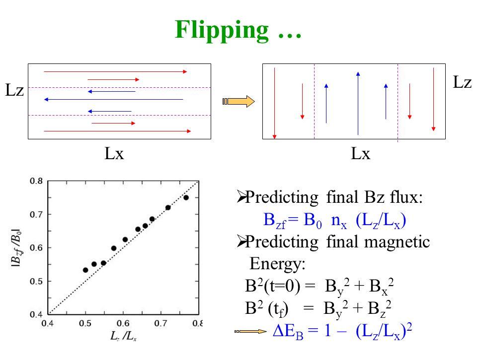 Flipping … Predicting final Bz flux: B zf = B 0 n x (L z /L x ) Predicting final magnetic Energy: B 2 (t=0) = B y 2 + B x 2 B 2 (t f ) = B y 2 + B z 2 E B = 1 – (L z /L x ) 2 Lx Lz Lx