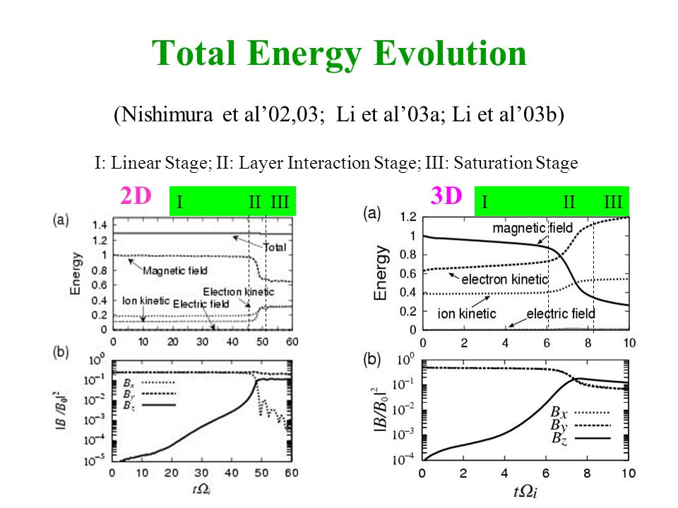 Total Energy Evolution 2D3D I II III I: Linear Stage; II: Layer Interaction Stage; III: Saturation Stage (Nishimura et al02,03; Li et al03a; Li et al03b)