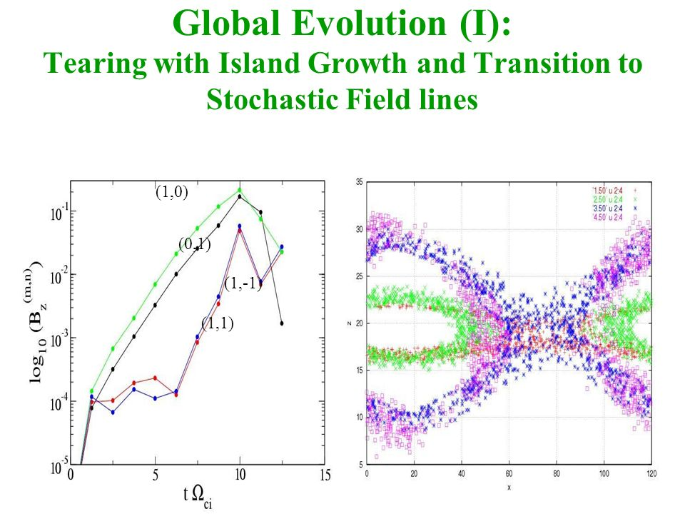 Global Evolution (I): Tearing with Island Growth and Transition to Stochastic Field lines (1,0) (0,1) (1,-1) (1,1)