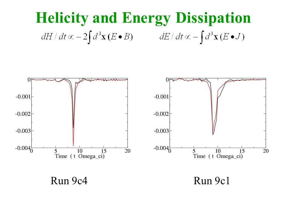 Helicity and Energy Dissipation Run 9c4Run 9c1