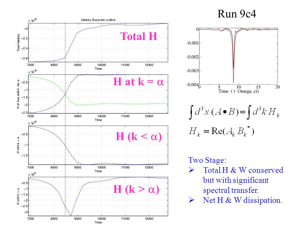 Total H H at k = H (k < ) H (k > ) Run 9c4 Two Stage: Total H & W conserved but with significant spectral transfer.