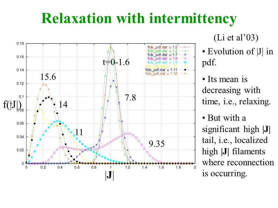 Relaxation with intermittency t=0-1.6 7.8 9.35 11 14 15.6 (Li et al03) Evolution of |J| in pdf.