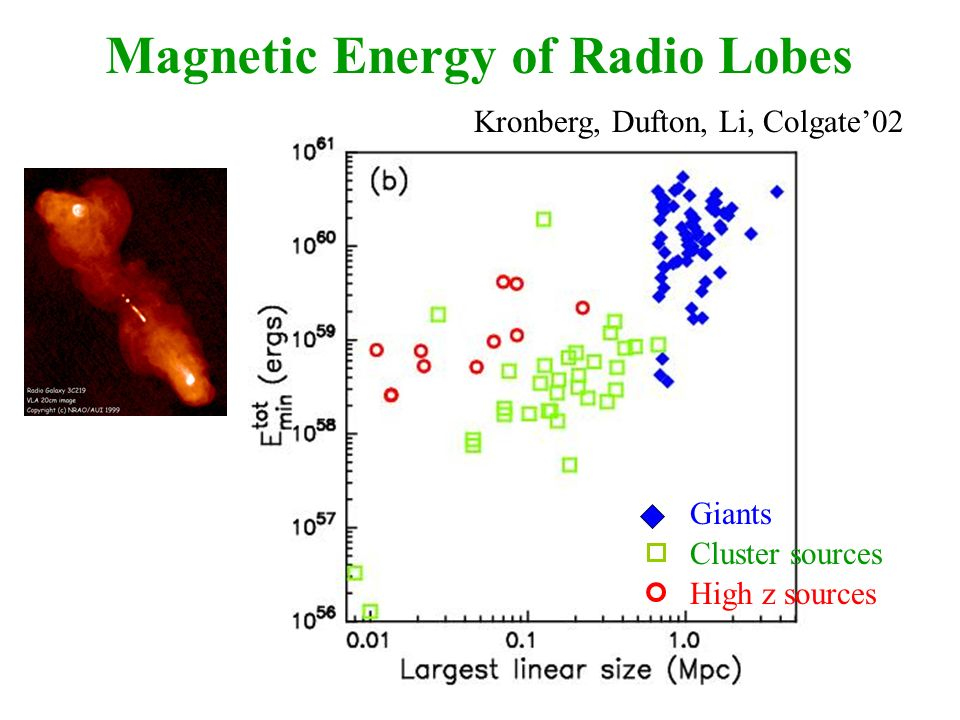 High z sources Giants Cluster sources Kronberg, Dufton, Li, Colgate02 Magnetic Energy of Radio Lobes
