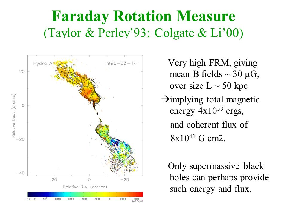 Faraday Rotation Measure (Taylor & Perley93; Colgate & Li00) Very high FRM, giving mean B fields ~ 30 G, over size L ~ 50 kpc implying total magnetic energy 4x10 59 ergs, and coherent flux of 8x10 41 G cm2.