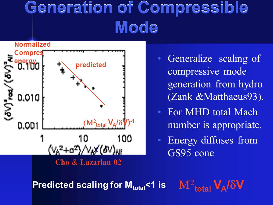 Generation of Compressible Mode Generalize scaling of compressive mode generation from hydro (Zank &Matthaeus93).