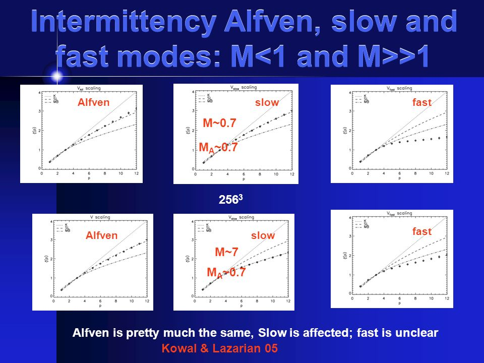 Intermittency Alfven, slow and fast modes: M >1 M~0.7 M~7 Alfven is pretty much the same, Slow is affected; fast is unclear Kowal & Lazarian 05 Alfven slow fast M A ~0.7 Alfven