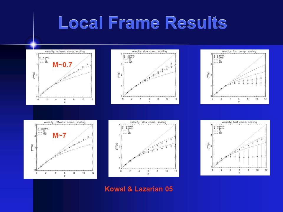 Local Frame Results Kowal & Lazarian 05 M~0.7 M~7