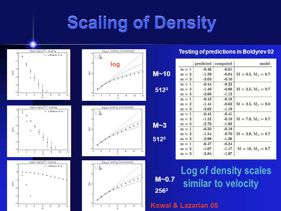 Scaling of Density M~10 M~3 M~0.7 Kowal & Lazarian 05 log Log of density scales similar to velocity Testing of predictions in Boldyrev 02