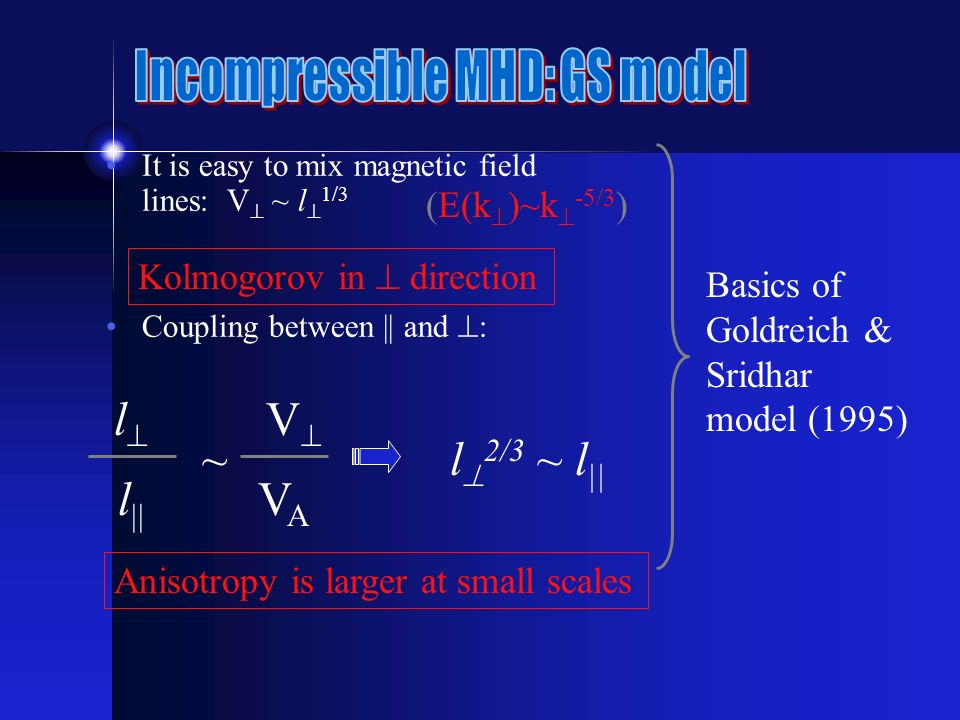 It is easy to mix magnetic field lines: V ~ l 1/3 Coupling between || and : l l ~ V VAVA l 2/3 ~ l || Anisotropy is larger at small scales Basics of Goldreich & Sridhar model (1995) Kolmogorov in direction (E(k )~k -5/3 )