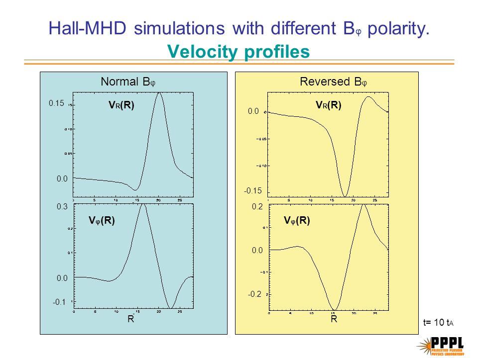 Hall-MHD simulations with different B φ polarity.