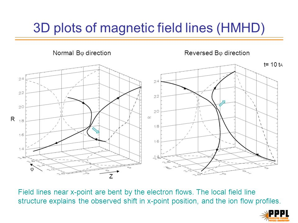 3D plots of magnetic field lines (HMHD) R Z φ Normal B φ directionReversed B φ direction Field lines near x-point are bent by the electron flows.