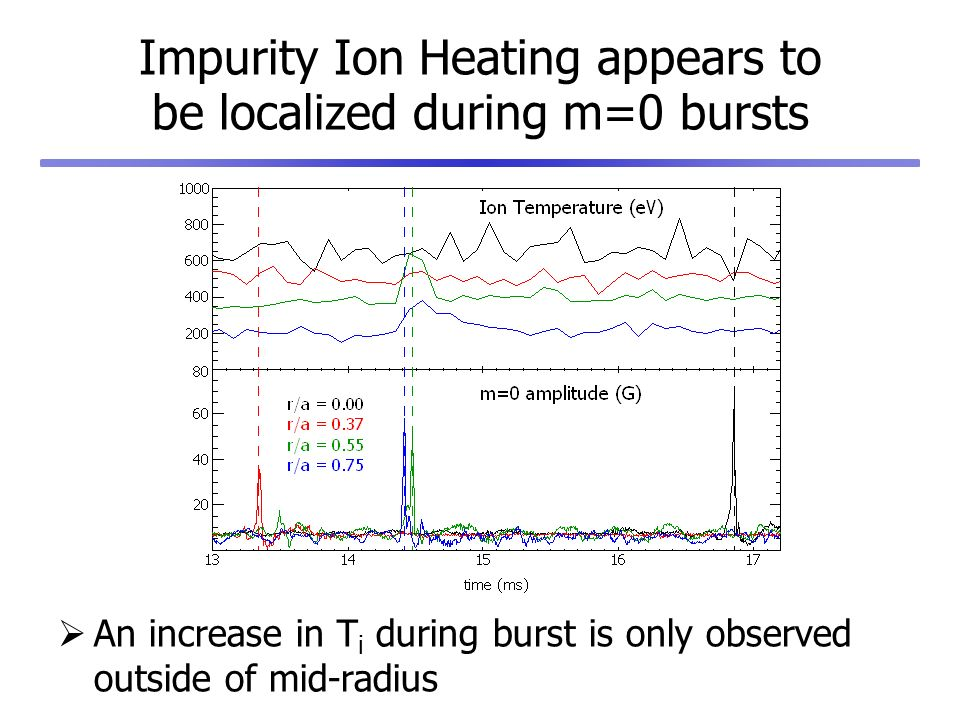 Impurity Ion Heating appears to be localized during m=0 bursts An increase in T i during burst is only observed outside of mid-radius