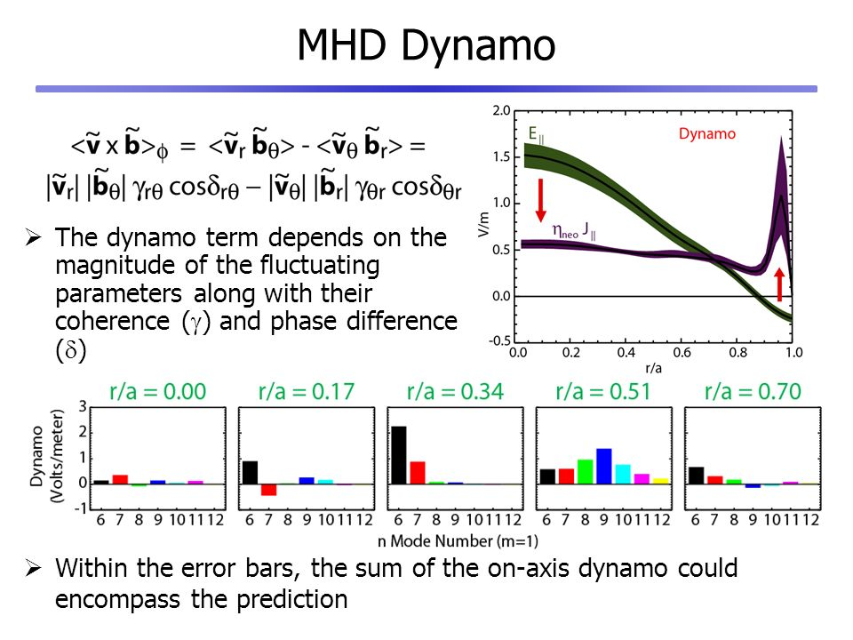 MHD Dynamo The dynamo term depends on the magnitude of the fluctuating parameters along with their coherence ( g ) and phase difference ( d ) Within the error bars, the sum of the on-axis dynamo could encompass the prediction