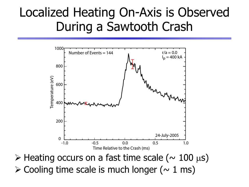 Localized Heating On-Axis is Observed During a Sawtooth Crash Heating occurs on a fast time scale (~ 100 s) Cooling time scale is much longer (~ 1 ms)
