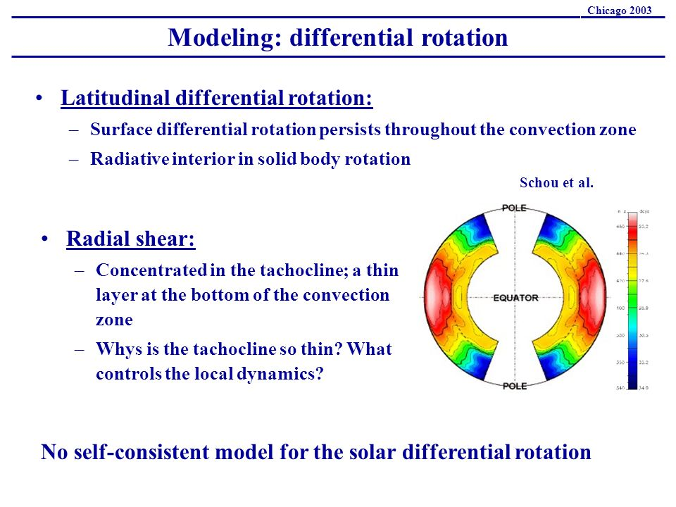 Modeling: differential rotation Chicago 2003 Latitudinal differential rotation: –Surface differential rotation persists throughout the convection zone –Radiative interior in solid body rotation Radial shear: –Concentrated in the tachocline; a thin layer at the bottom of the convection zone –Whys is the tachocline so thin.